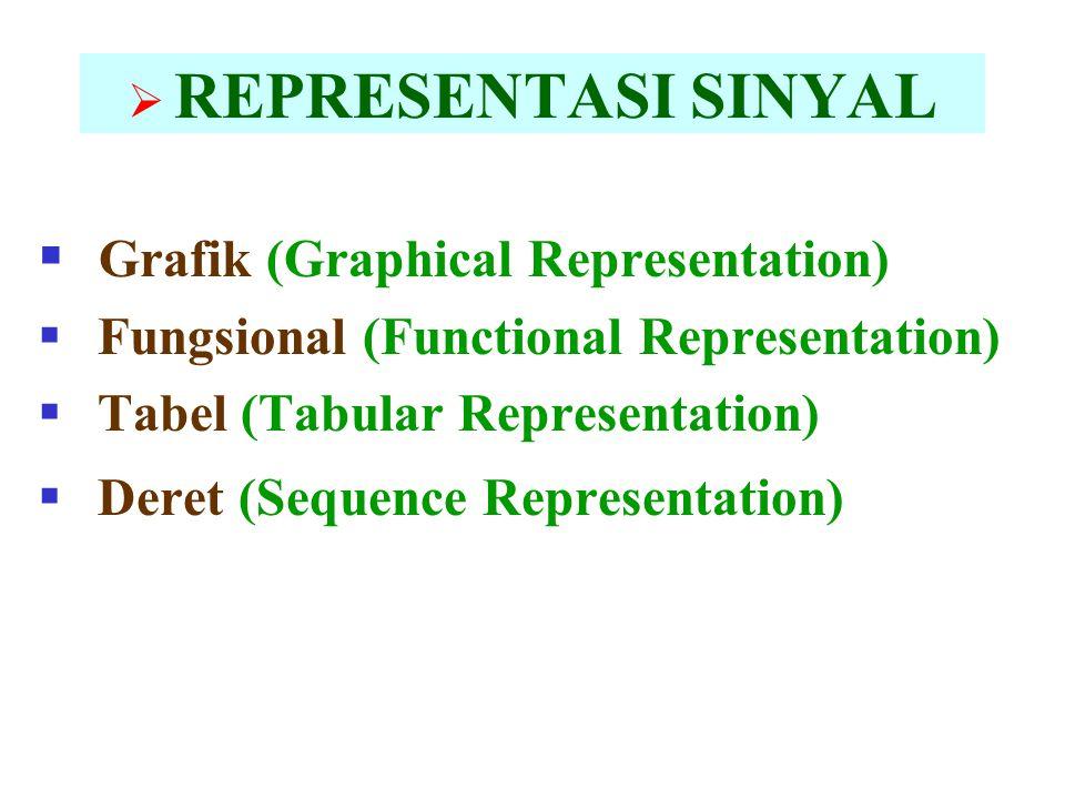  REPRESENTASI SINYAL  Grafik (Graphical Representation)  Fungsional (Functional Representation)  Tabel (Tabular Representation)  Deret (Sequence Representation)