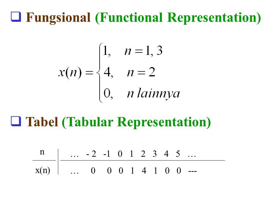  Fungsional (Functional Representation)  Tabel (Tabular Representation) n x(n) … - 2 -1 0 1 2 3 4 5 … … 0 0 0 1 4 1 0 0 ---