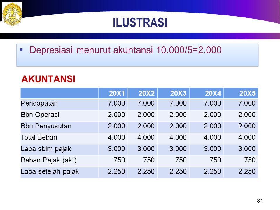 ILUSTRASI 81  Depresiasi menurut akuntansi 10.000/5=2.000 20X120X220X320X420X5 Pendapatan7.000 Bbn Operasi2.000 Bbn Penyusutan2.000 Total Beban4.000