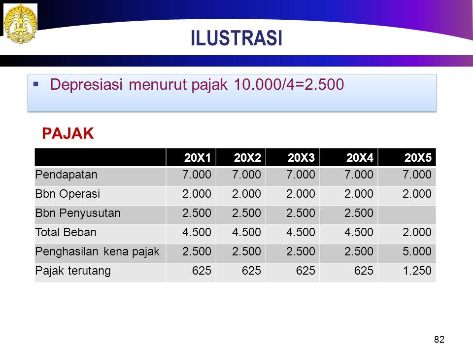 ILUSTRASI 82  Depresiasi menurut pajak 10.000/4=2.500 20X120X220X320X420X5 Pendapatan7.000 Bbn Operasi2.000 Bbn Penyusutan2.500 Total Beban4.500 2.00
