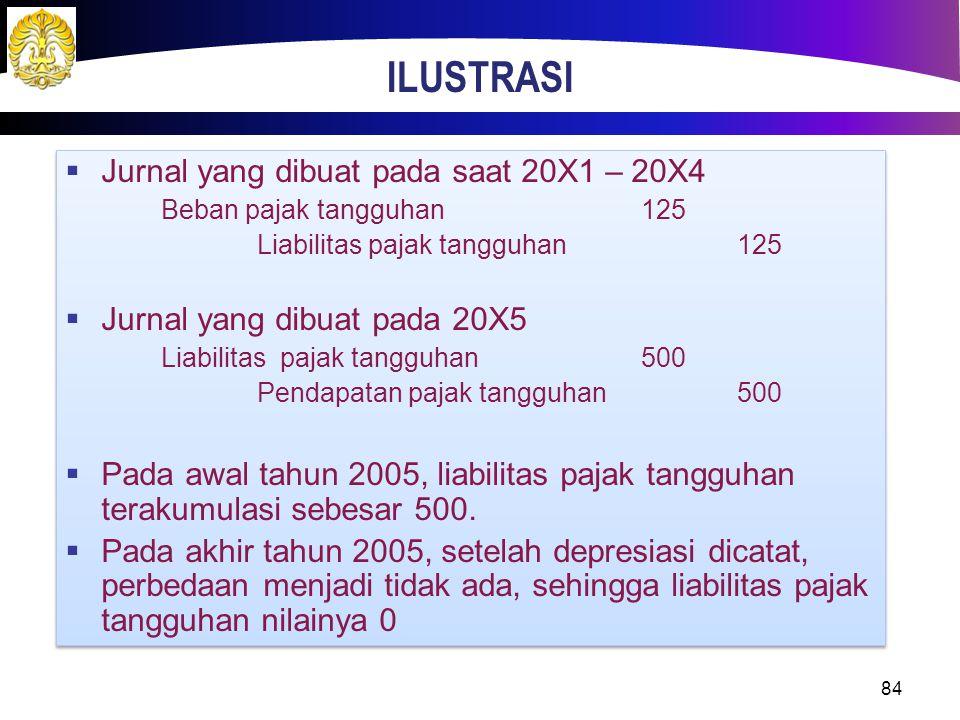 ILUSTRASI 84  Jurnal yang dibuat pada saat 20X1 – 20X4 Beban pajak tangguhan125 Liabilitas pajak tangguhan125  Jurnal yang dibuat pada 20X5 Liabilit