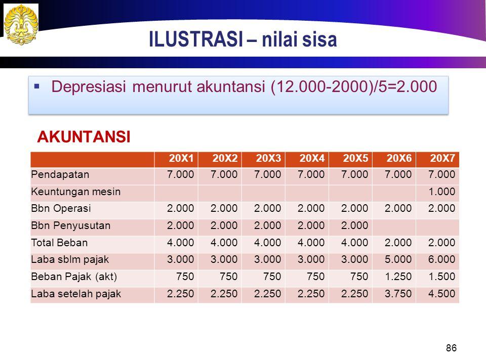 ILUSTRASI – nilai sisa 86  Depresiasi menurut akuntansi (12.000-2000)/5=2.000 AKUNTANSI 20X120X220X320X420X520X620X7 Pendapatan7.000 Keuntungan mesin