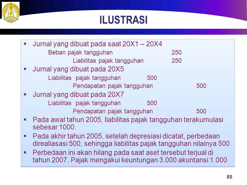 ILUSTRASI 89  Jurnal yang dibuat pada saat 20X1 – 20X4 Beban pajak tangguhan250 Liabilitas pajak tangguhan250  Jurnal yang dibuat pada 20X5 Liabilit