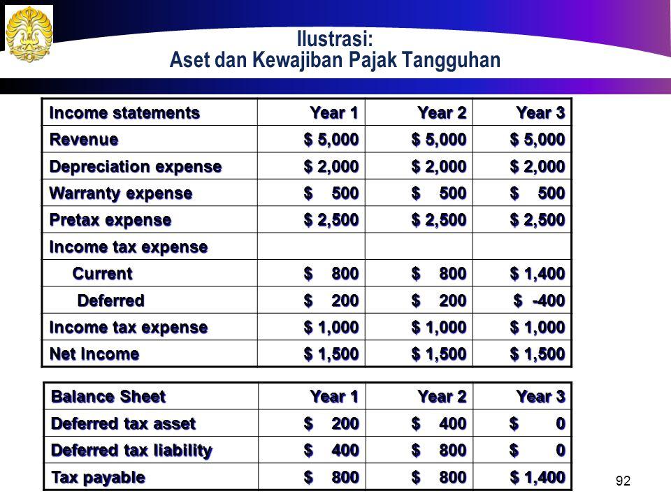 Ilustrasi: Aset dan Kewajiban Pajak Tangguhan Income statements Year 1 Year 2 Year 3 Revenue $ 5,000 Depreciation expense $ 2,000 Warranty expense $ 5