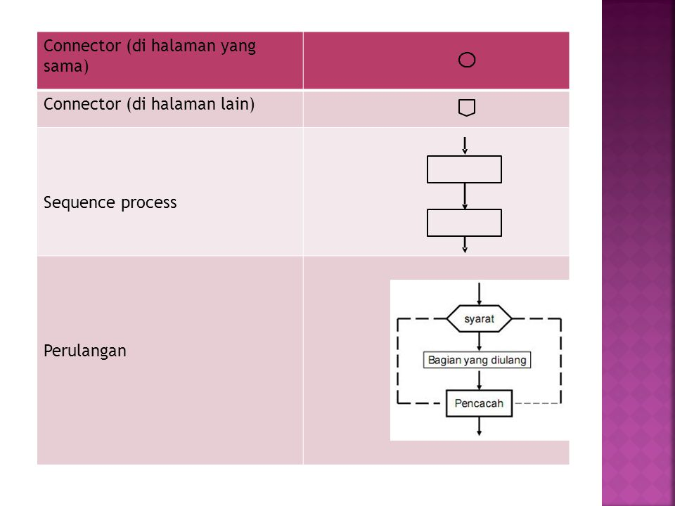 Connector (di halaman yang sama) Connector (di halaman lain) Sequence process Perulangan