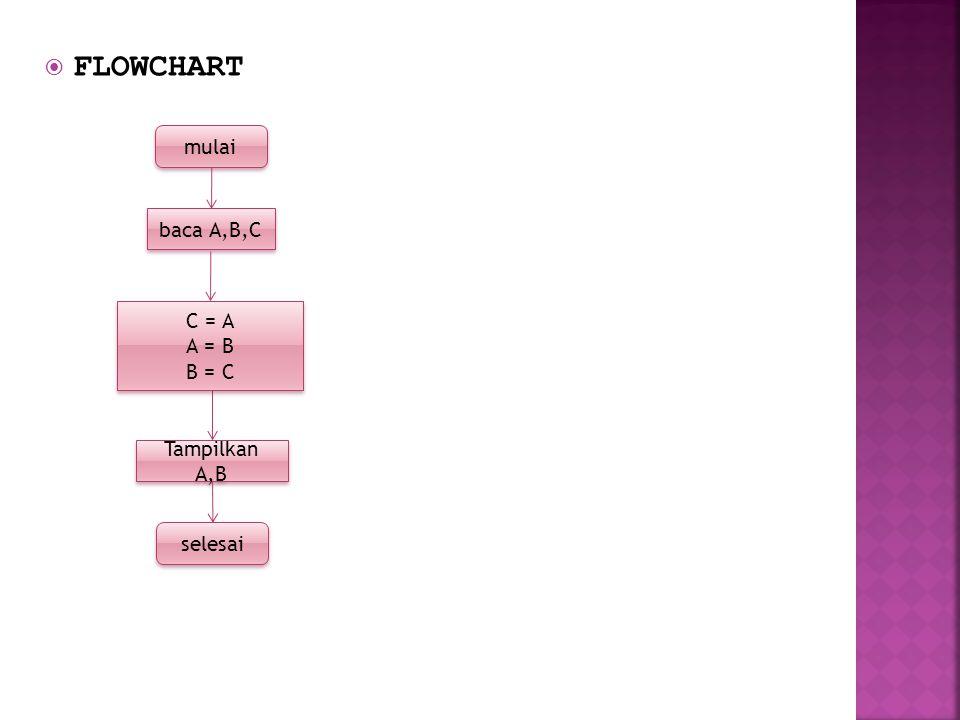  FLOWCHART mulai baca A,B,C selesai Tampilkan A,B C = A A = B B = C C = A A = B B = C