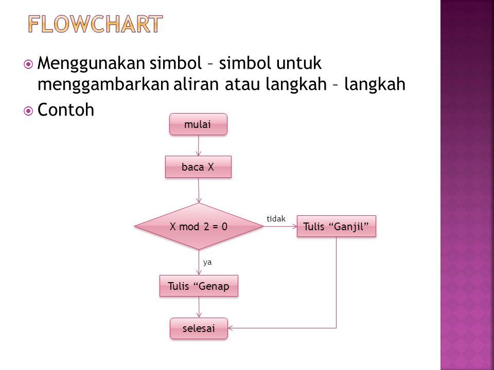 " Menggunakan simbol – simbol untuk menggambarkan aliran atau langkah – langkah  Contoh mulai baca X X mod 2 = 0 selesai Tulis ""Genap Tulis ""Ganjil"""