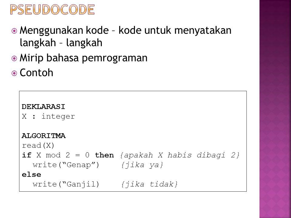  Menggunakan kode – kode untuk menyatakan langkah – langkah  Mirip bahasa pemrograman  Contoh DEKLARASI X : integer ALGORITMA read(X) if X mod 2 =