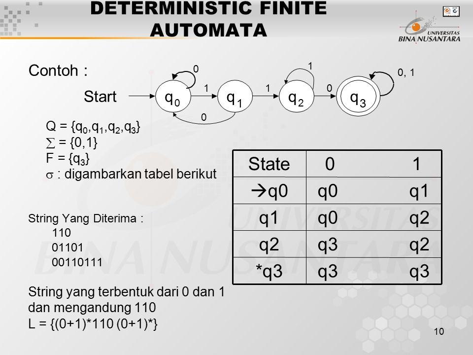 10 DETERMINISTIC FINITE AUTOMATA Contoh : Q = {q 0,q 1,q 2,q 3 }  = {0,1} F = {q 3 }  : digambarkan tabel berikut String Yang Diterima : 110 01101 00110111 String yang terbentuk dari 0 dan 1 dan mengandung 110 L = {(0+1)*110 (0+1)*} Start q 0 q 1 q 2 q 3 0 11 0, 1 0 0 1 q3 *q3 q3 q2q2 q0 q2q1 q0 q1  q0 0 1State