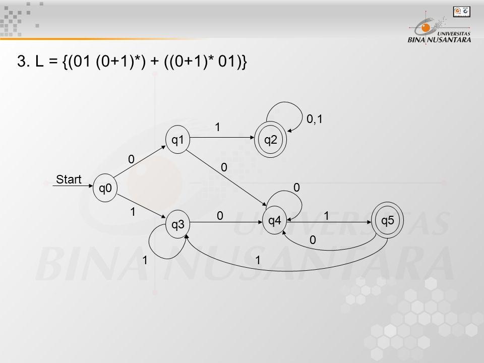 3.L = {(01 (0+1)*) + ((0+1)* 01)} q0 q1q2 q4 q3 q5 Start 0 0,1 0 0 0 0 1 1 1 11