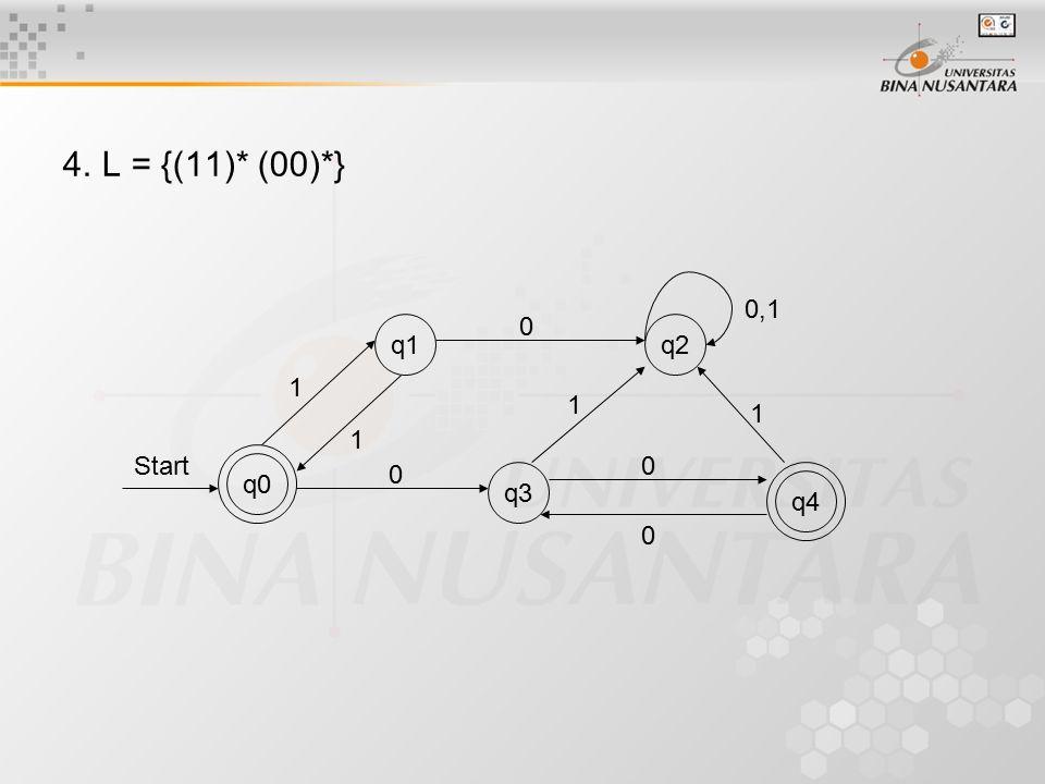 4.L = {(11)* (00)*} q0 q1q2 q3 q4 0 0 0 0 0,1 1 1 1 1 Start