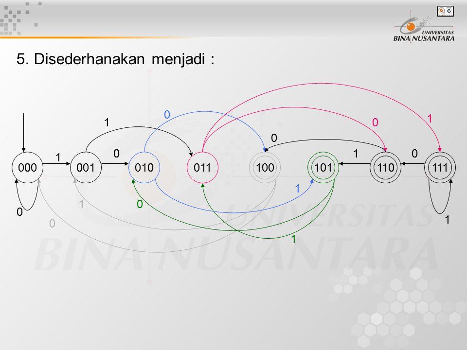 5.Disederhanakan menjadi : 000001010011110111101100 1 010 0 1 1 0 0 1 1 0 0 1 0 1