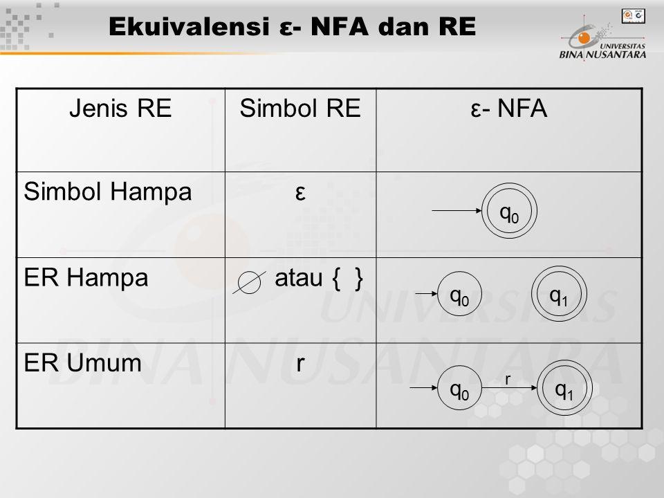 Ekuivalensi ε- NFA dan RE Jenis RESimbol REε- NFA Simbol Hampaε ER Hampa atau { } ER Umumr q0q0 q0q0 q1q1 q1q1 r q0q0