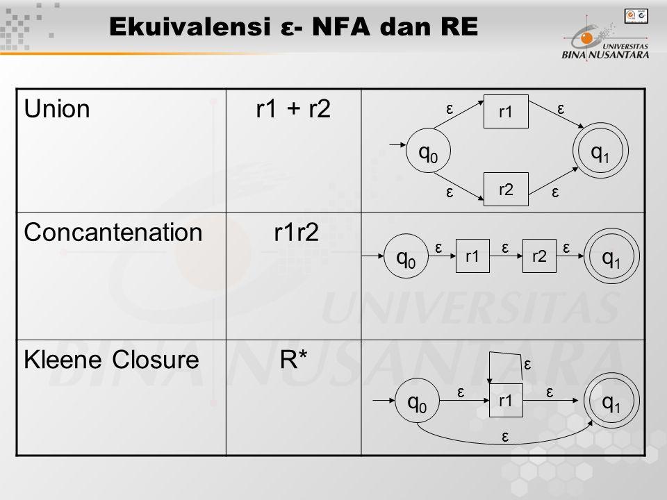Ekuivalensi ε- NFA dan RE Unionr1 + r2 Concantenation r1r2 Kleene ClosureR* q0q0 q1q1 r1r2 εεε q1q1 r1 r2 ε ε ε ε q0q0 ε q0q0 q1q1 r1 εε ε