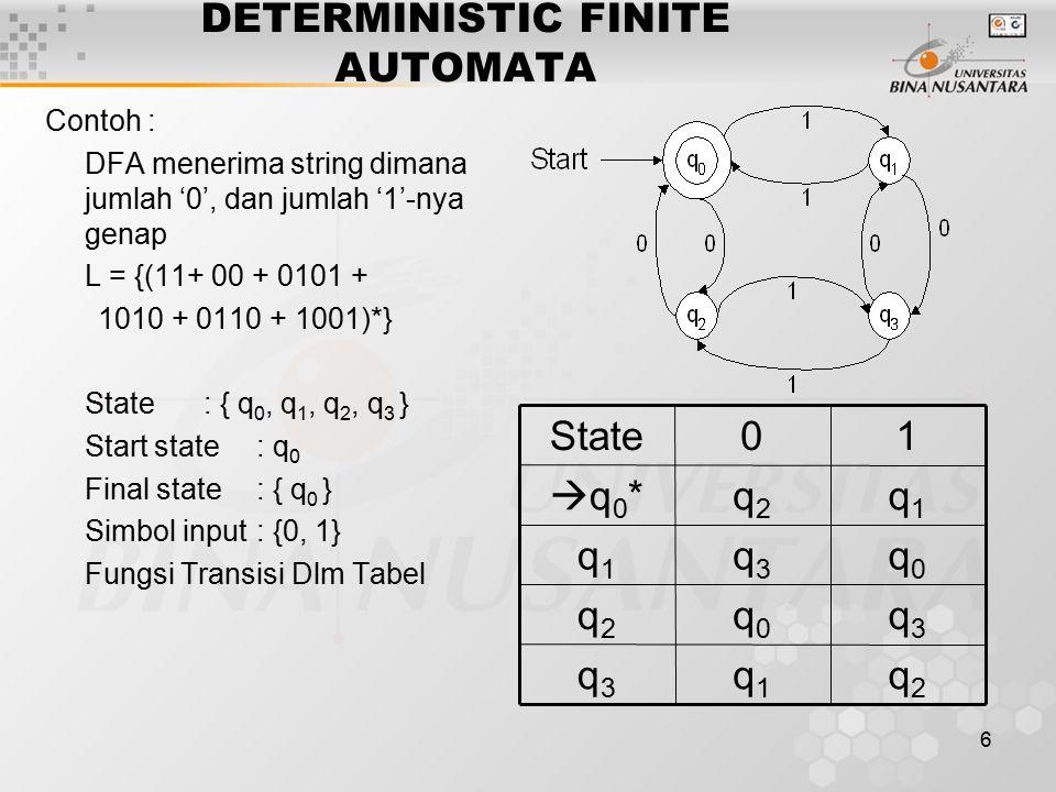 6 DETERMINISTIC FINITE AUTOMATA Contoh : DFA menerima string dimana jumlah '0', dan jumlah '1'-nya genap L = {(11+ 00 + 0101 + 1010 + 0110 + 1001)*} State : { q 0, q 1, q 2, q 3 } Start state : q 0 Final state : { q 0 } Simbol input : {0, 1} Fungsi Transisi Dlm Tabel q2q2 q1q1 q3q3 q3q3 q0q0 q2q2 q0q0 q3q3 q1q1 q1q1 q2q2 q0*q0* 10State