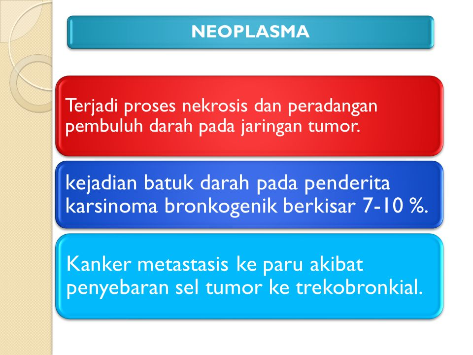 Terjadi proses nekrosis dan peradangan pembuluh darah pada jaringan tumor. kejadian batuk darah pada penderita karsinoma bronkogenik berkisar 7-10 %.