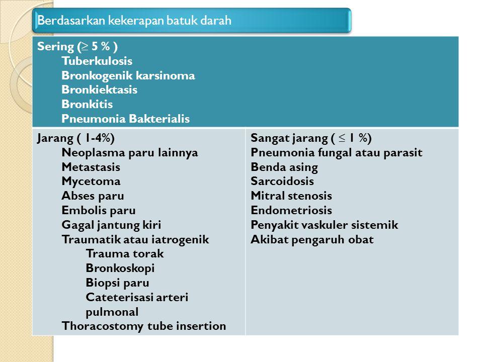 Berdasarkan kekerapan batuk darah Sering (≥ 5 % ) Tuberkulosis Bronkogenik karsinoma Bronkiektasis Bronkitis Pneumonia Bakterialis Jarang ( 1-4%) Neop