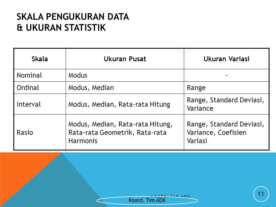 SKALA PENGUKURAN DATA & UKURAN STATISTIK SkalaUkuran PusatUkuran Variasi NominalModus- OrdinalModus, MedianRange IntervalModus, Median, Rata-rata Hitu