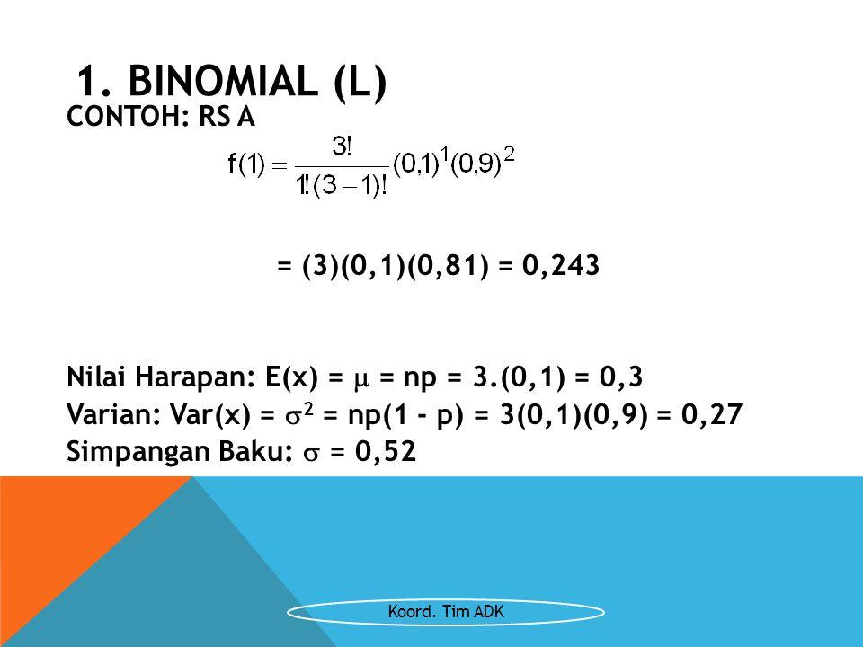 CONTOH: RS A = (3)(0,1)(0,81) = 0,243 Nilai Harapan: E(x) =  = np = 3.(0,1) = 0,3 Varian: Var(x) =  2 = np(1 - p) = 3(0,1)(0,9) = 0,27 Simpangan Bak
