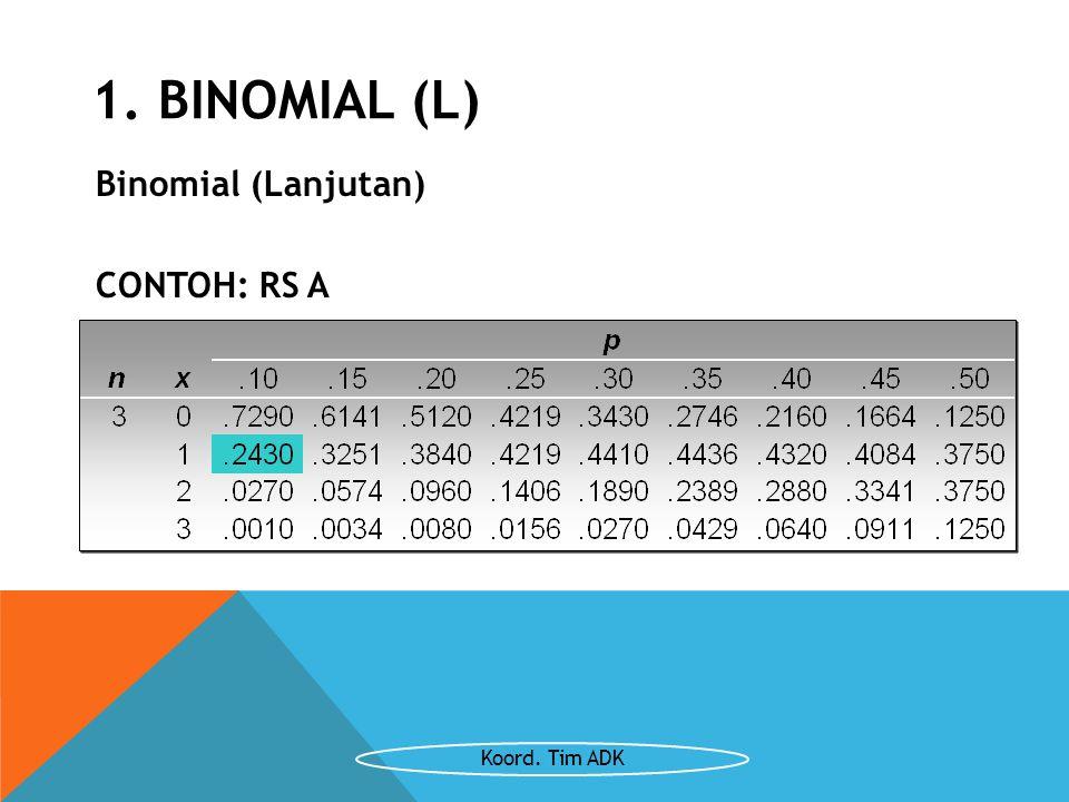 Binomial (Lanjutan) CONTOH: RS A Menggunakan Tabel Binomial 1. BINOMIAL (L) Koord. Tim ADK