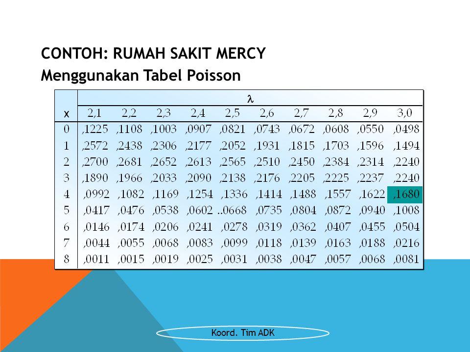 CONTOH: RUMAH SAKIT MERCY Menggunakan Tabel Poisson Koord. Tim ADK