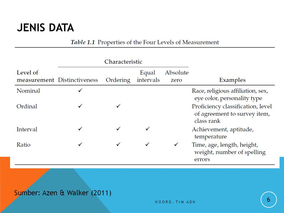 JENIS DATA KOORD. TIM ADK 6 Sumber: Azen & Walker (2011)