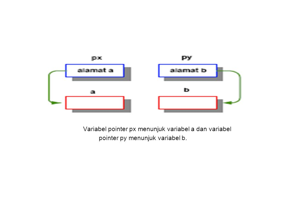 Variabel pointer px menunjuk variabel a dan variabel pointer py menunjuk variabel b.