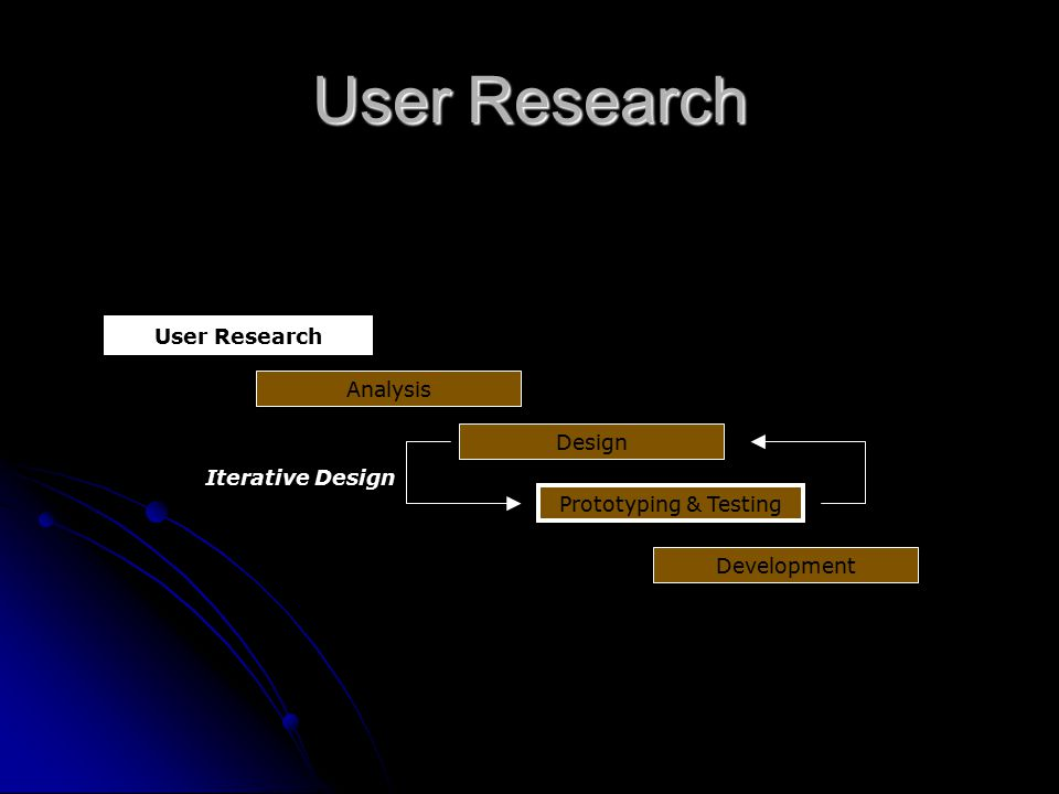 User Research Focusing on users from the beginning
