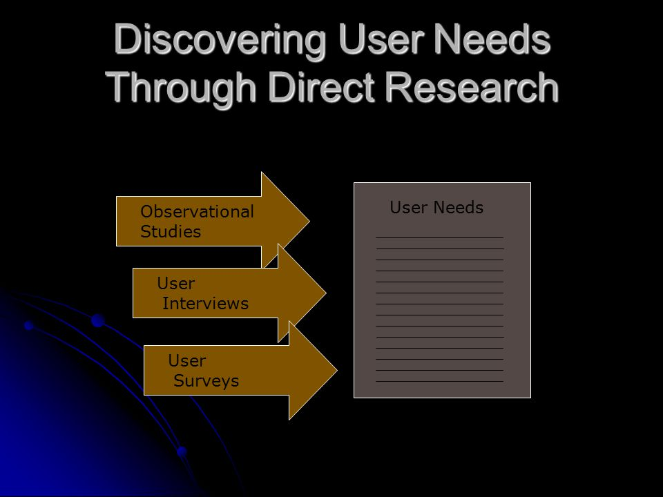 User Research Analysis Design Prototyping & Testing Development Iterative Design