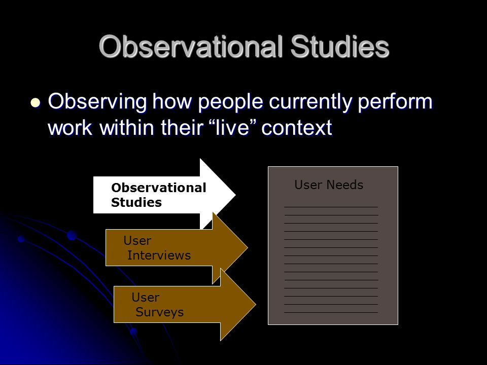 Discovering User Needs Through Direct Research Observational Studies User Needs User Interviews User Surveys