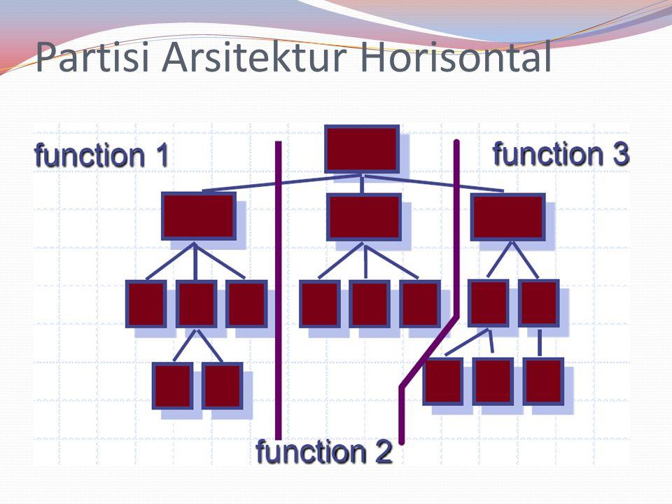 Partisi Arsitektur Horisontal