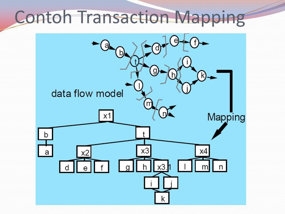 Contoh Transaction Mapping