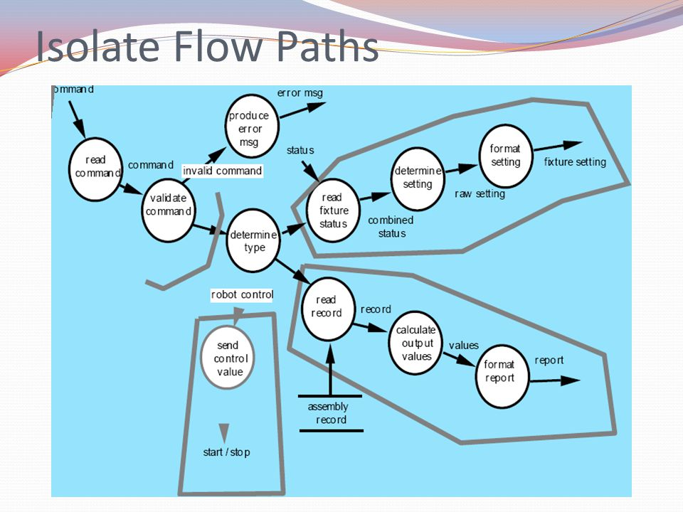 Isolate Flow Paths