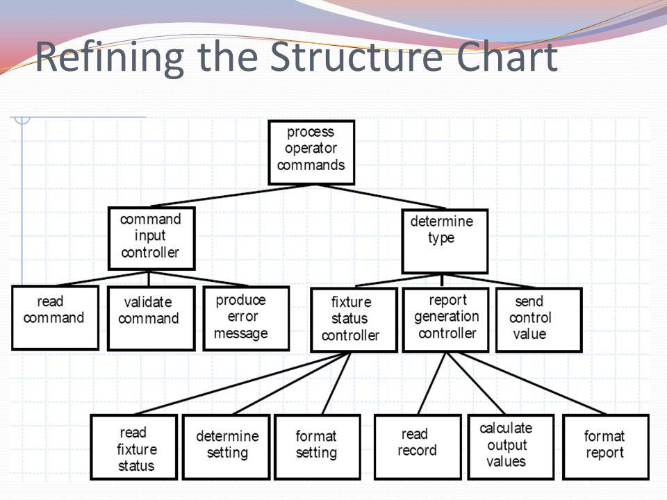 Refining the Structure Chart