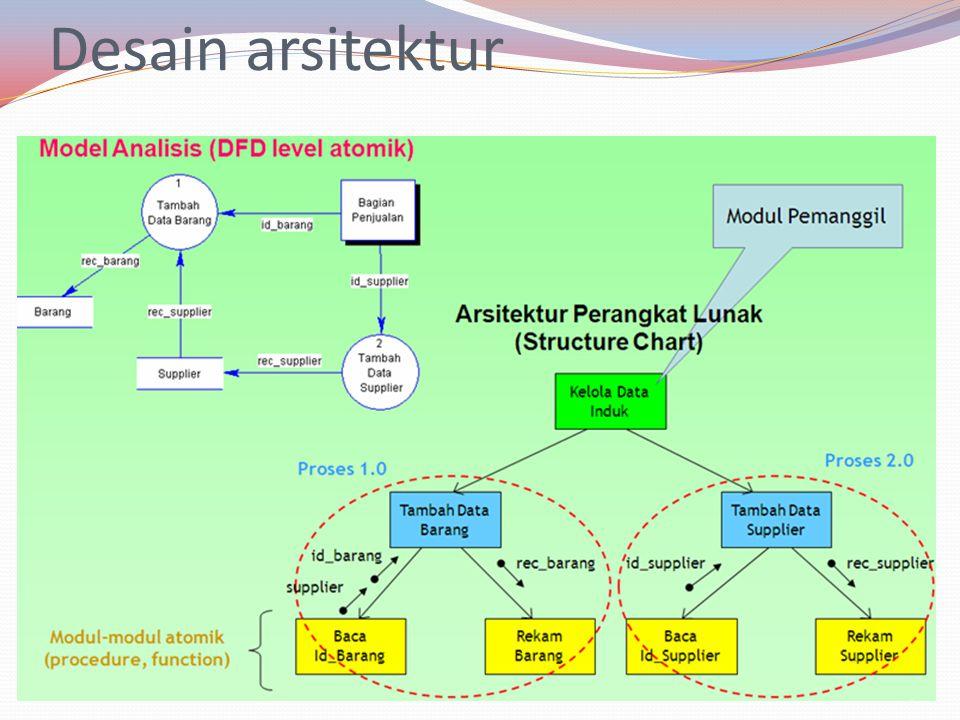 Analisis Desain Arsitektur 1.Kumpulkan semuas kenario.
