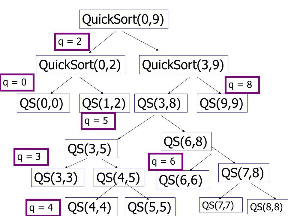 QuickSort(0,9) QuickSort(0,2)QuickSort(3,9) q = 2 QS(1,2)QS(0,0)QS(9,9)QS(3,8) q = 0 q = 8 QS(6,8) QS(3,5) q = 5 QS(4,5)QS(3,3) q = 3 QS(7,8) QS(6,6)