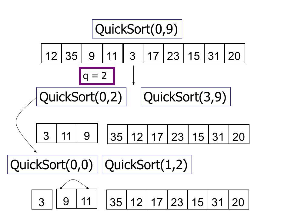 QuickSort(0,9) 129351131723153120 QuickSort(0,2)QuickSort(3,9) q = 2 3911 35121723153120 QuickSort(0,0)QuickSort(1,2) 3 119 35121723153120
