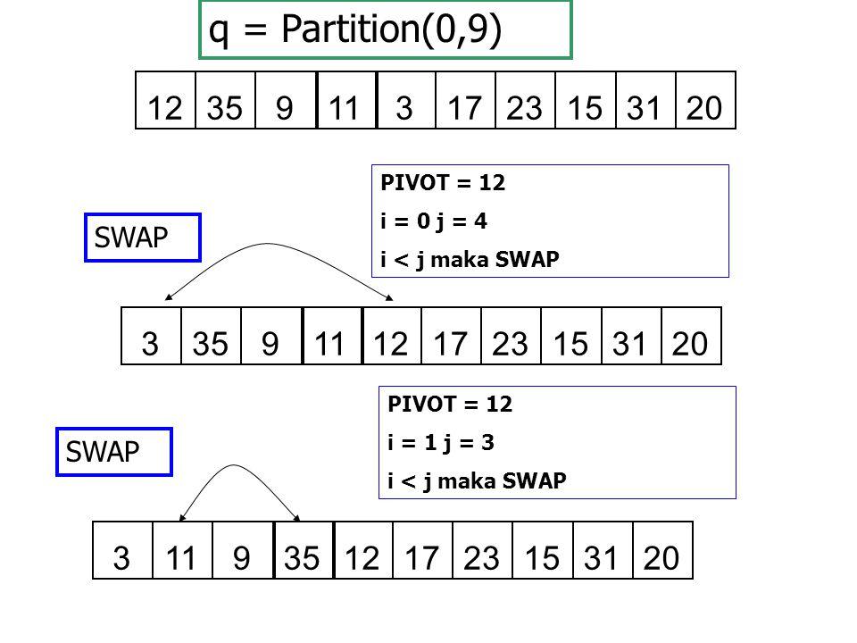 129351131723153120 PIVOT = 12 i = 0 j = 4 i < j maka SWAP 393511121723153120 SWAP PIVOT = 12 i = 1 j = 3 i < j maka SWAP 391135121723153120 SWAP q = P
