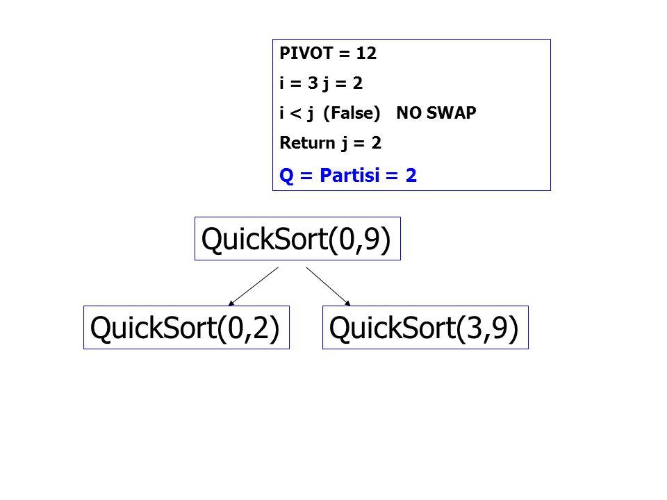 PIVOT = 12 i = 3 j = 2 i < j (False) NO SWAP Return j = 2 Q = Partisi = 2 QuickSort(0,9) QuickSort(3,9)QuickSort(0,2)