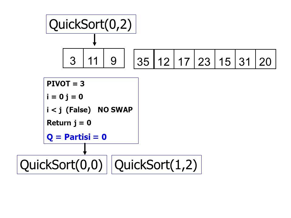 3911 35121723153120 QuickSort(0,2) PIVOT = 3 i = 0 j = 0 i < j (False) NO SWAP Return j = 0 Q = Partisi = 0 QuickSort(0,0)QuickSort(1,2)