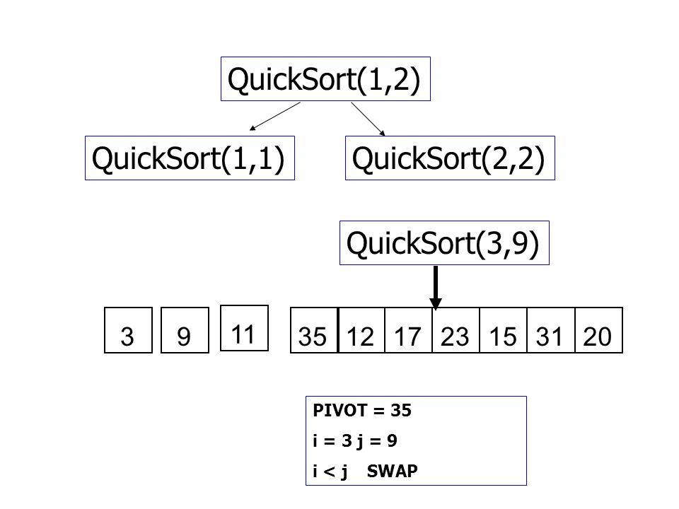 QuickSort(1,2) QuickSort(1,1)QuickSort(2,2) QuickSort(3,9) PIVOT = 35 i = 3 j = 9 i < j SWAP 3 11 935121723153120