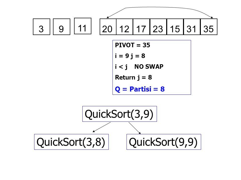 121723153135 PIVOT = 35 i = 9 j = 8 i < j NO SWAP Return j = 8 Q = Partisi = 8 QuickSort(3,9) QuickSort(3,8)QuickSort(9,9) 3 11 9