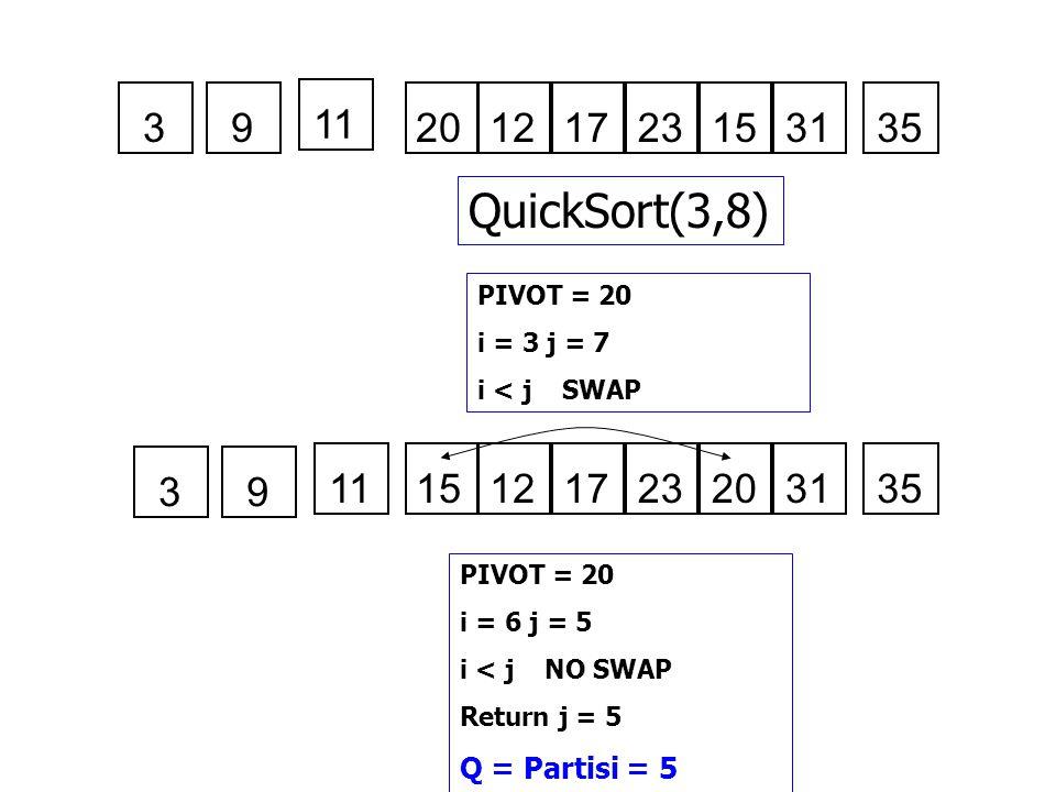 20121723153135 QuickSort(3,8) PIVOT = 20 i = 3 j = 7 i < j SWAP 15121723203135 PIVOT = 20 i = 6 j = 5 i < j NO SWAP Return j = 5 Q = Partisi = 5 3 11