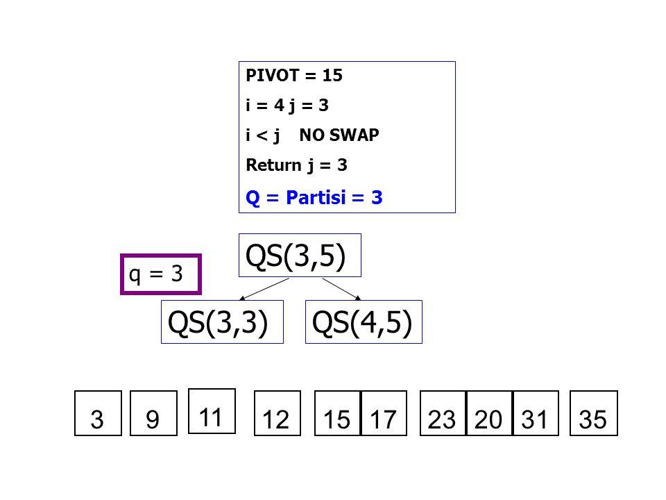 PIVOT = 15 i = 4 j = 3 i < j NO SWAP Return j = 3 Q = Partisi = 3 QS(3,5) QS(4,5)QS(3,3) q = 3 121517232031353 11 9