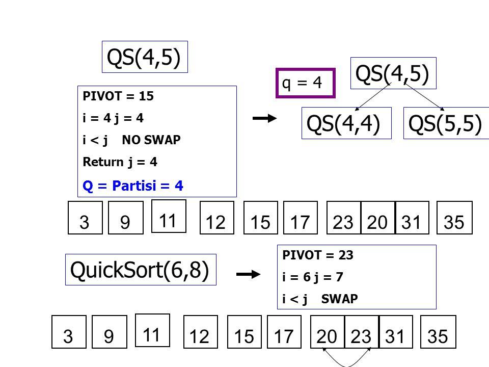 QS(4,5) PIVOT = 15 i = 4 j = 4 i < j NO SWAP Return j = 4 Q = Partisi = 4 QS(4,5) QS(5,5)QS(4,4) q = 4 121517232031353 11 9 QuickSort(6,8) PIVOT = 23