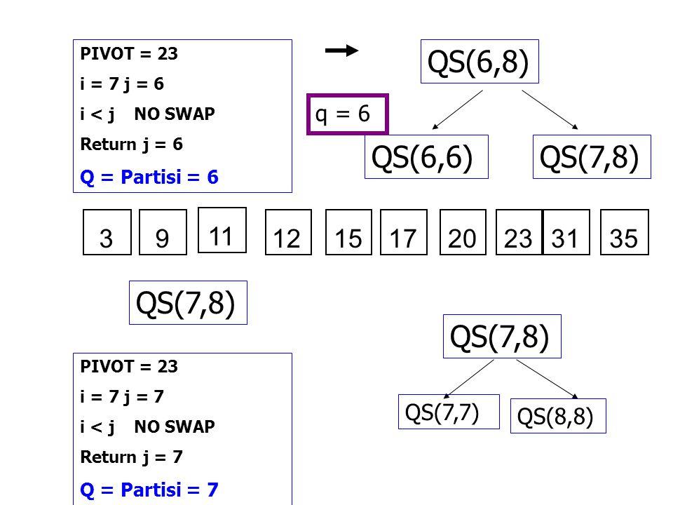 QS(6,8) QS(7,8)QS(6,6) q = 6 PIVOT = 23 i = 7 j = 6 i < j NO SWAP Return j = 6 Q = Partisi = 6 121517202331353 11 9 QS(7,8) PIVOT = 23 i = 7 j = 7 i <