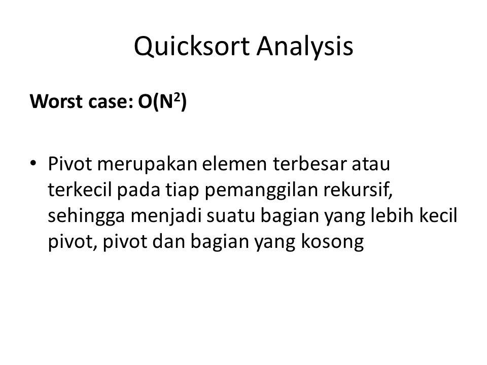 Quicksort Analysis Worst case: O(N 2 ) Pivot merupakan elemen terbesar atau terkecil pada tiap pemanggilan rekursif, sehingga menjadi suatu bagian yan