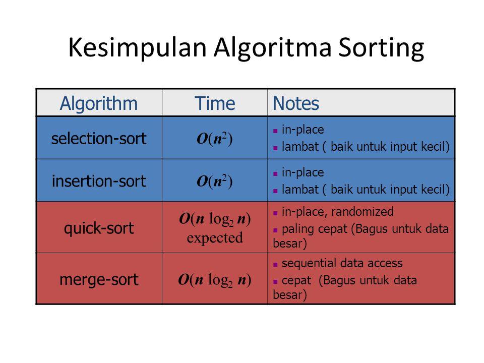 Kesimpulan Algoritma Sorting AlgorithmTimeNotes selection-sort O(n2)O(n2) in-place lambat ( baik untuk input kecil) insertion-sort O(n2)O(n2) in-place