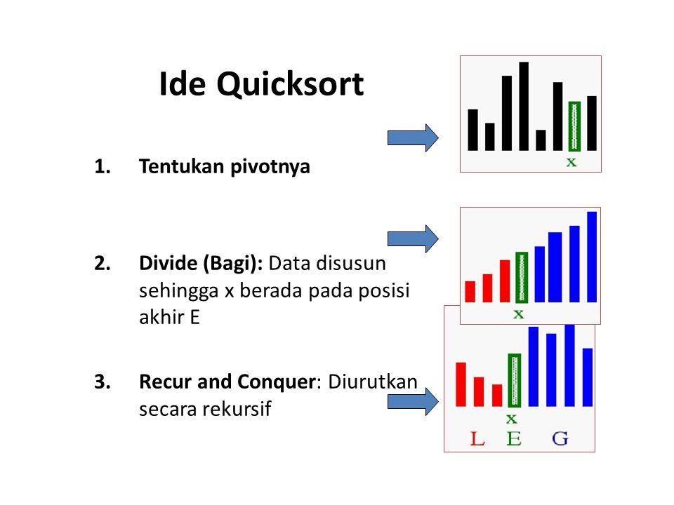 Ide Quicksort 1.Tentukan pivotnya 2.Divide (Bagi): Data disusun sehingga x berada pada posisi akhir E 3.Recur and Conquer: Diurutkan secara rekursif