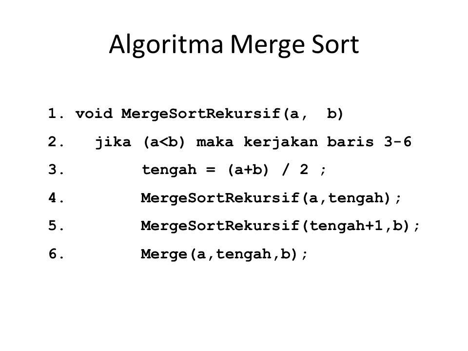 Algoritma Merge Sort 1. void MergeSortRekursif(a, b) 2.jika (a<b) maka kerjakan baris 3-6 3.tengah = (a+b) / 2 ; 4.MergeSortRekursif(a,tengah); 5.Merg